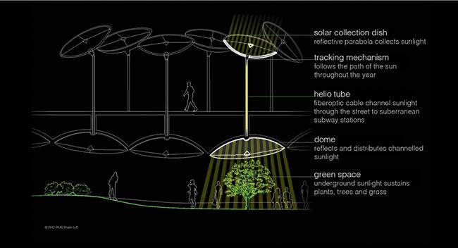 3-new-york-city-underground-park
