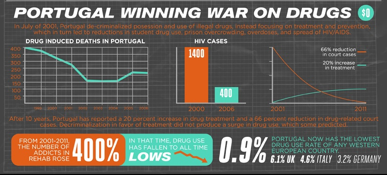 a research on the war on drugs in the united states Research about drug policy the human toll of criminalizing drug use in the united states (summaries with footnotes of major research on the war on drugs.