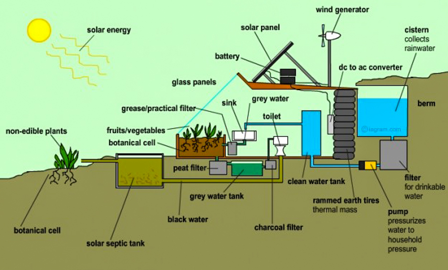 Method Homes Review further Youre Sick Suburbia Paying Heating Bills Earthships Might Way furthermore Pelister Law Offices further Watch additionally Amazing Awesome Diy Workbenches Time History Ever Poll. on pole barn plans