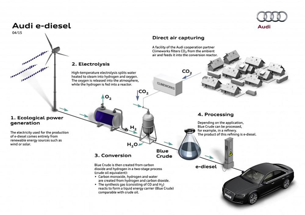 5_e-diesel Audi