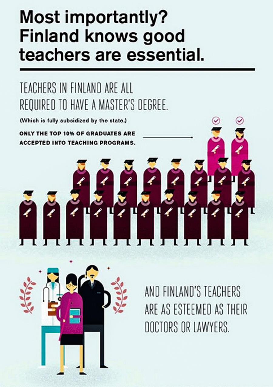 Interesting about the Finnish education system