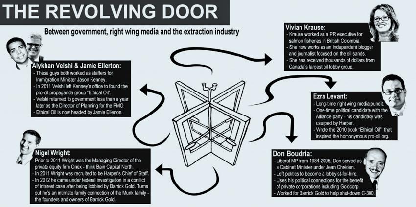 3_The revolving door