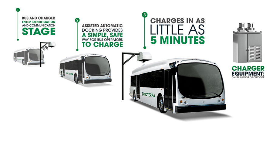 3_Proterra Electric Bus
