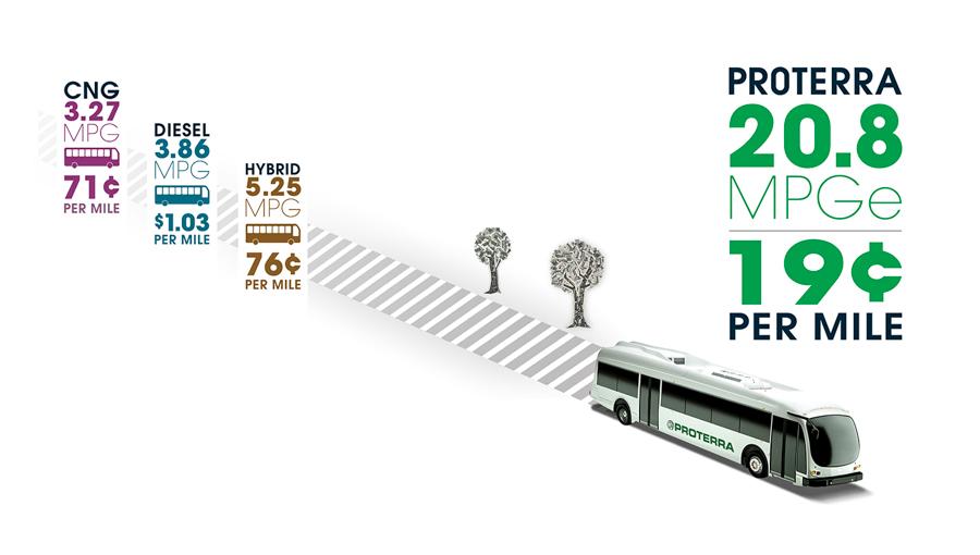 4_Proterra Electric Bus