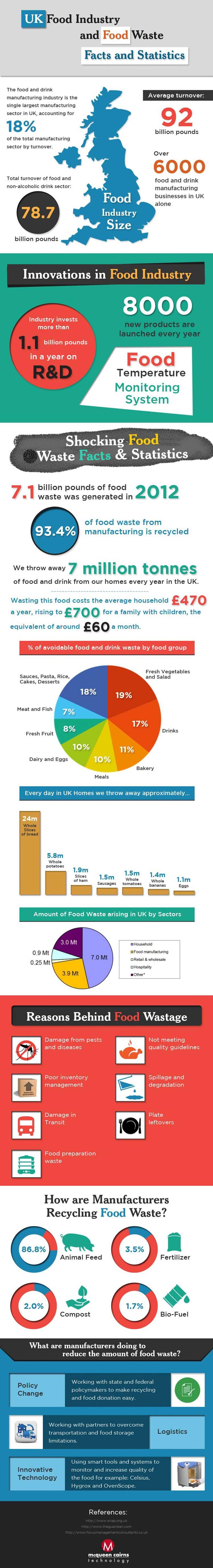 2_UK food waste infographic