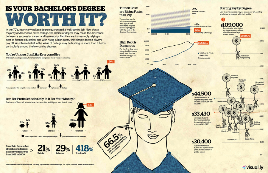 It s time to stop pretending college is the key to a well paying job