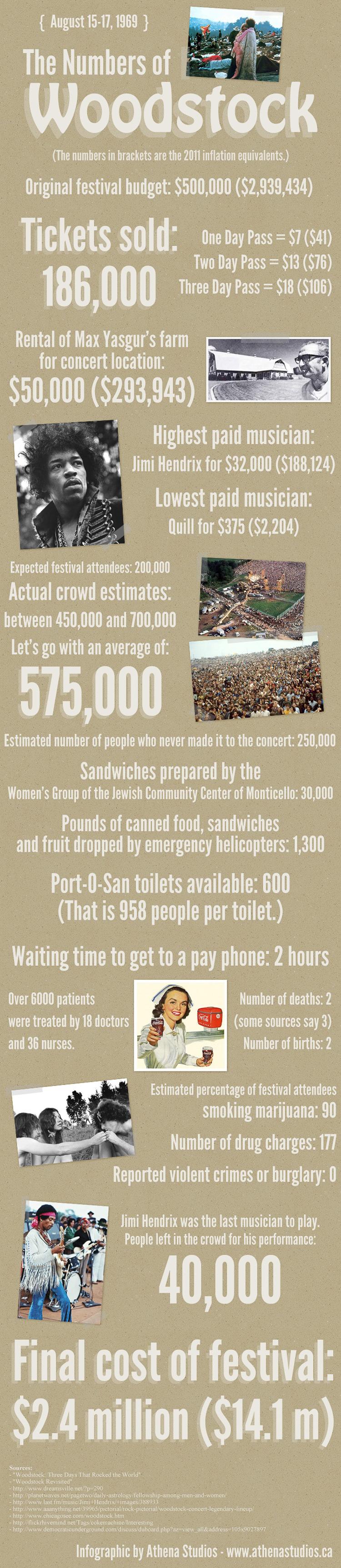 2_Woodstock Stats
