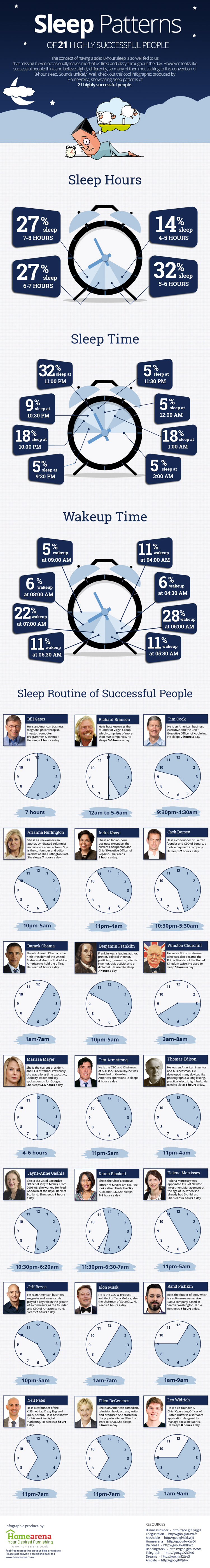 Sleep-patterns-of-21-highly-successful-people