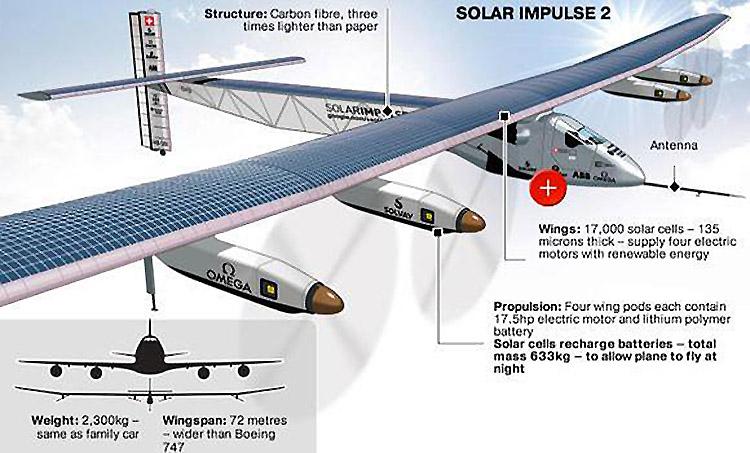 4_solar impulse 2