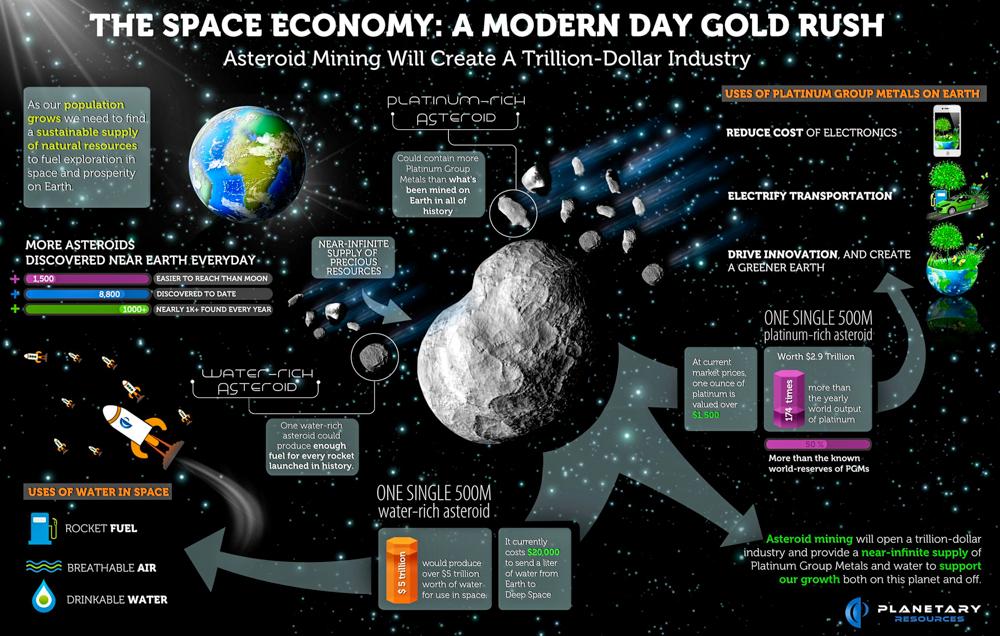 4_Mining asteroids