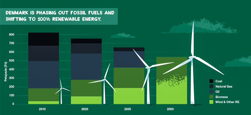 3_Denmark-produced-140percent-energy-wind