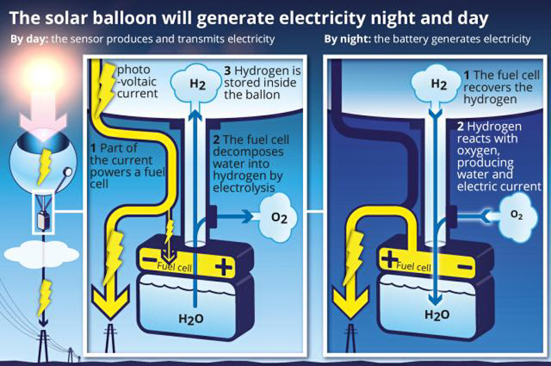 2_Solar-powered-balloons