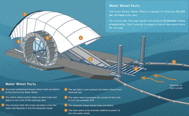 3_eco-waterwheel Baltimore