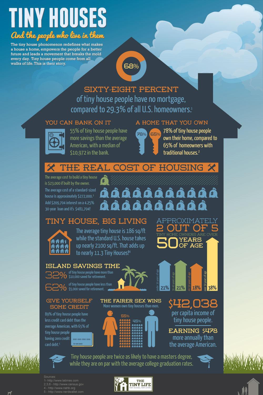 tinyhouses-infographic-1000wlogo-2