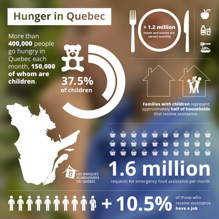 Quebec food bank program